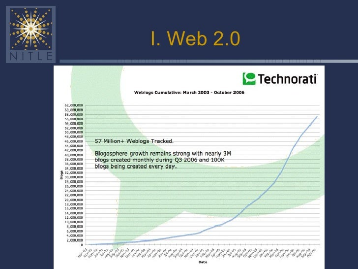 I. Web 2.0