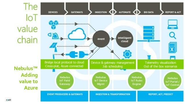 Azure IoT Edge, the hybrid cloud answer for IoT (Glenn