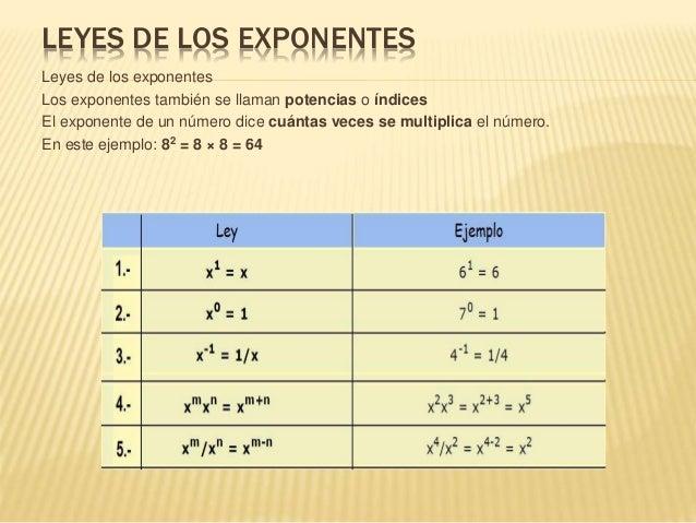 LEYES DE LOS EXPONENTES Leyes de los exponentes Los exponentes también se llaman potencias o índices El exponente de un nú...