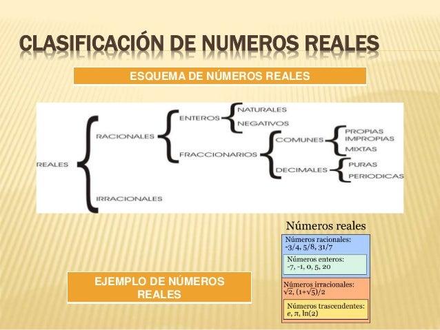 CLASIFICACIÓN DE NUMEROS REALES ESQUEMA DE NÚMEROS REALES EJEMPLO DE NÚMEROS REALES