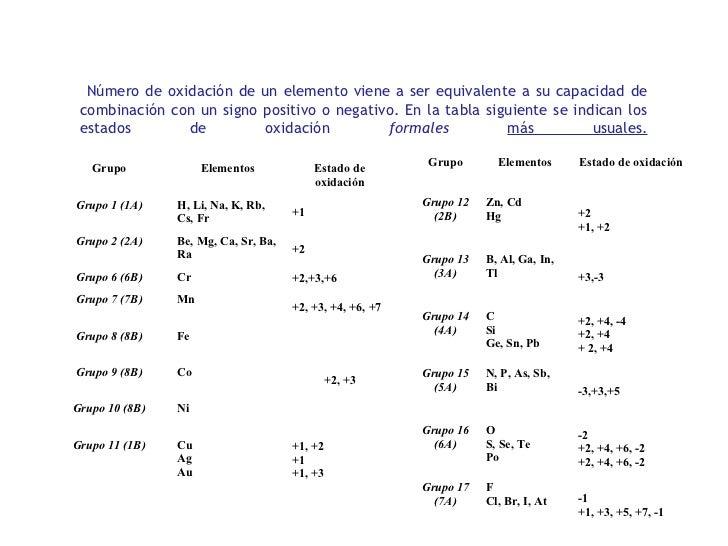 Nmeros de oxidacin y enlaces qumicos nmero de oxidacin urtaz Image collections