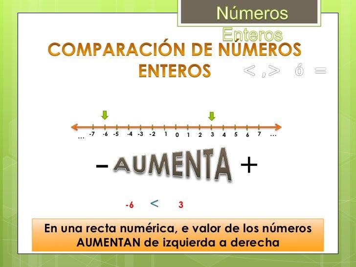 Números Enteros<br />Para comparar números enteros, debemos tener en cuenta:<br />♦ Un entero positivoes mayor que cualqui...