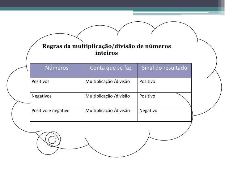 Regras da multiplicação/divisão de números inteiros<br />