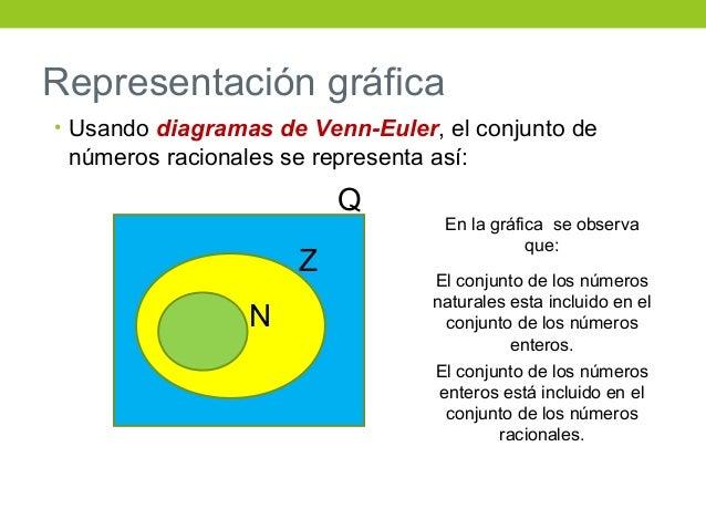 Nmeros racionales de la siguiente manera 8 representacin grfica usando diagramas ccuart Choice Image