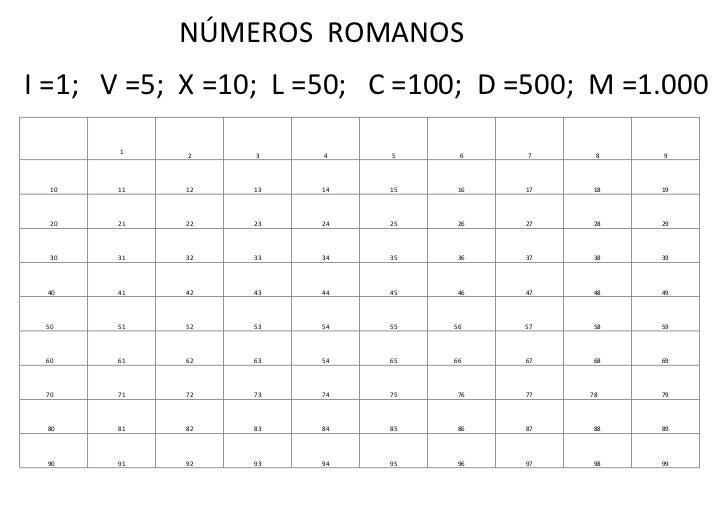 Números Romanos 1 100
