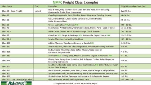 national motor freight classification a basic understanding rh slideshare net Printable Freight Class Chart NMFC Freight Class Listing
