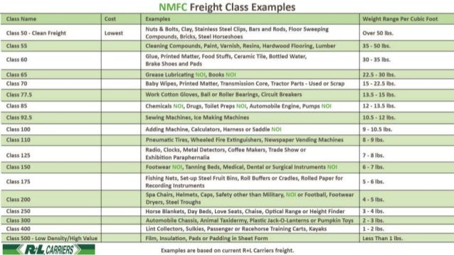 National motor freight classification a basic understanding National motor freight classification nmfc