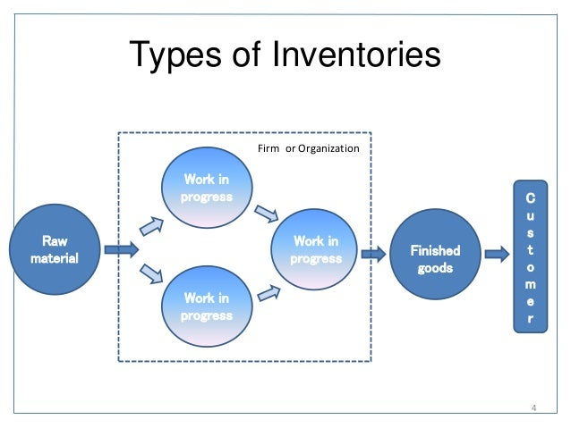chapter 1 inventory system In a fixed-quantity inventory system, when the quantity on hand reaches the reorder point, an order is placed for the specified quantity in a fixed-period inventory system, an order is placed at the end of the period.