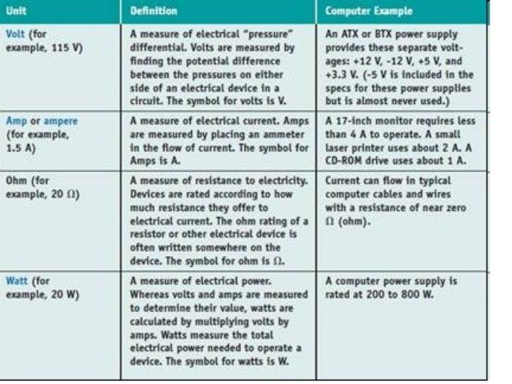 Hardware Test: Power Supplies (nmos.net slides)