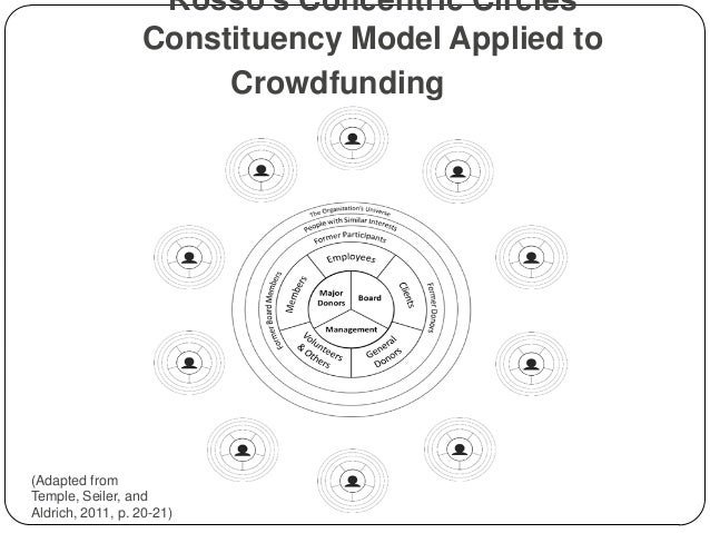 Using Crowdfunding in Higher Education