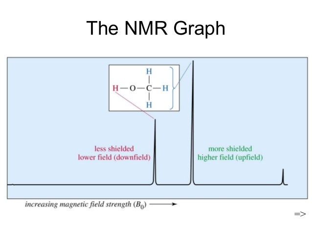 nmr spectroscopy An explanation of how you interpret a c-13 nmr spectrum in simple cases.