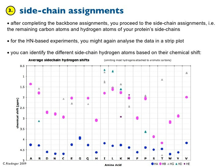 nmr assignments