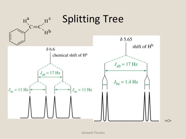 Tree diagrams nmr auto electrical wiring diagram nmr by asheesh pandey rh slideshare net tree diagrams are useful for quizlet tree diagrams maker ccuart Images