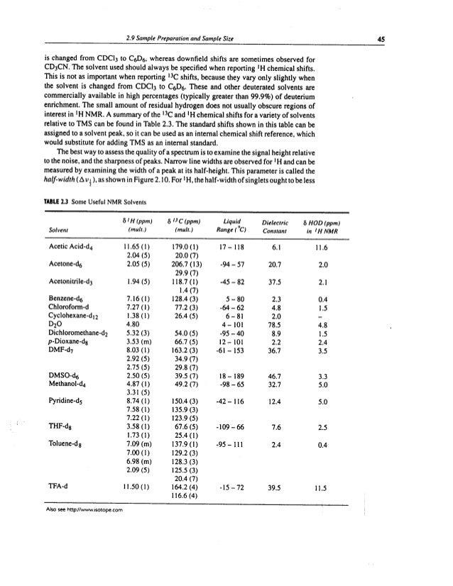 Nmr Solvents And Impurities