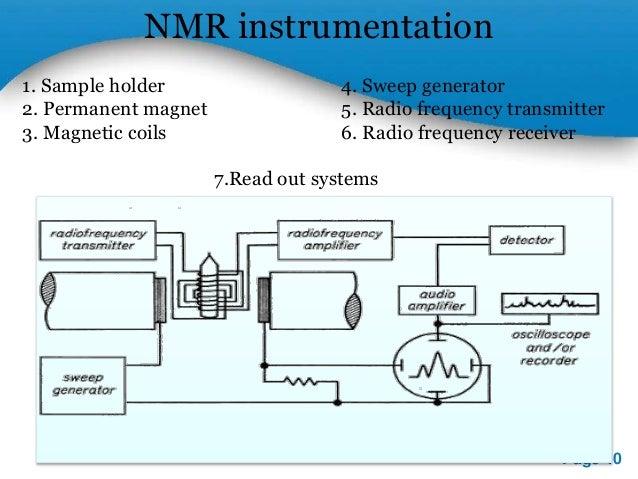 Understanding Nmr Spectroscopy Pdf