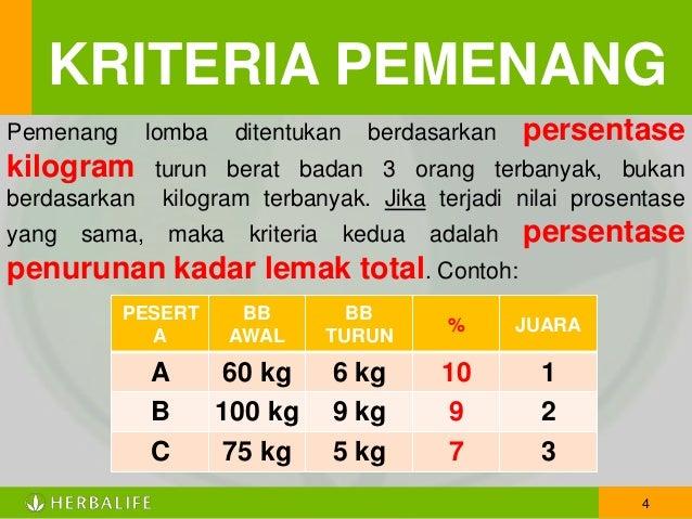Berat Badan Turun Mendadak? Hati-hati, Itu Pertanda Buruk