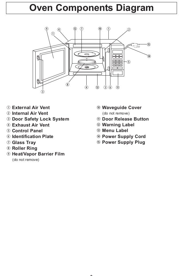 Panasonic Nn Sn661s Countertop Microwave Oven Guide