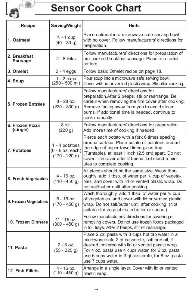 Microwave Cooking Times Chart Nurufunicaasl