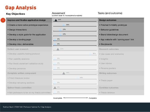 Thesis Gap Analysis