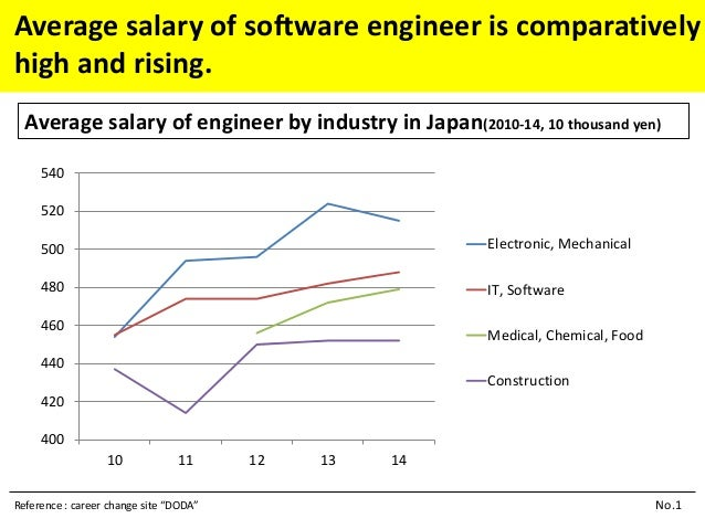 Does Japan have shortage of software engineer?