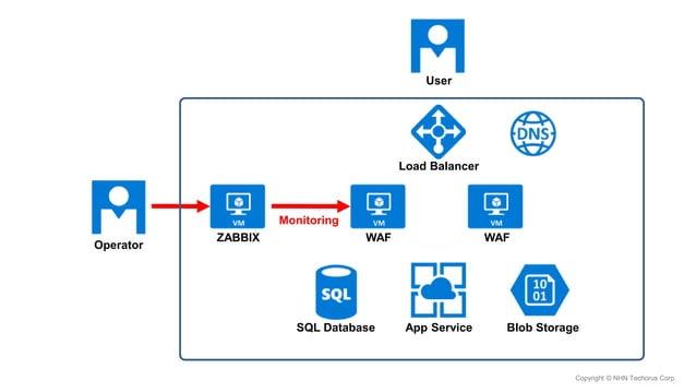 Copyright © NHN Techorus Corp. ZABBIX Monitoring WAF WAF Load Balancer App ServiceSQL Database Blob Storage User Operator