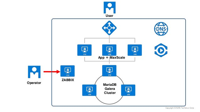 Copyright © NHN Techorus Corp. MariaDB Galera Cluster Operator ZABBIX App + MaxScale User