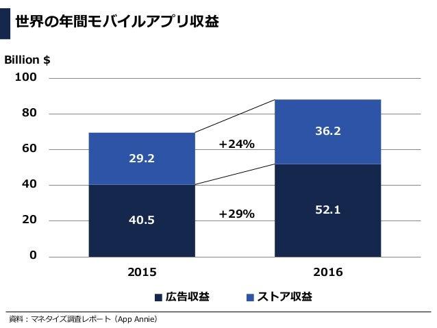 資料:マネタイズ調査レポート(App Annie) 世界の年間モバイルアプリ収益 40.5 52.1 29.2 36.2 0 20 40 60 80 100 2015 2016 広告収益 ストア収益 Billion $ +24% +29%