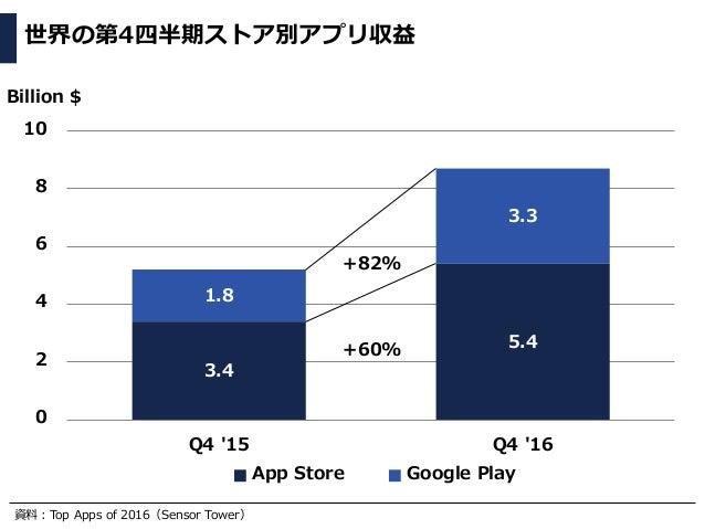 【2017年版】企画者が知っておきたいスマホアプリ市場動向 Slide 2