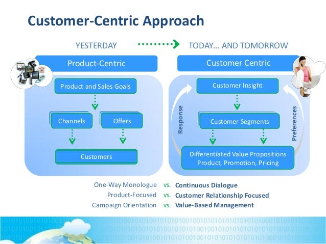 "a customer centric approach to innovation In recent years, the idea of a customer-centric approach to innovation has gained many proponents by developing a by developing a strong focus on customers, companies can gain insight into the needs and preferences of their valued customers and find innovative ways to serve  wwwapteancom "" "" whitepaper the."