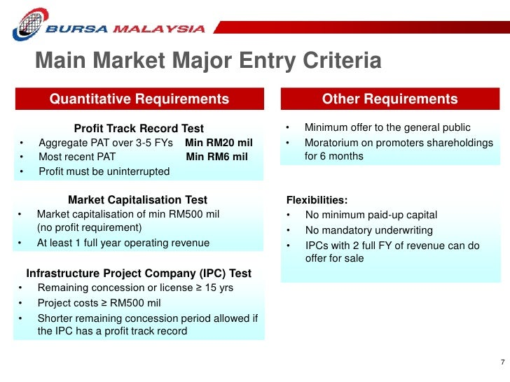 Ipo requirements in malaysia