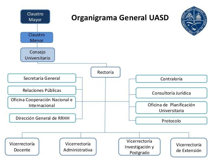 Claustro          Mayor                Organigrama General UASD         Claustro          Menor         Consejo       Univ...