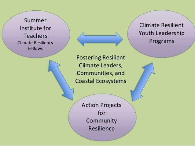 Summer Institute for Teachers Climate Resiliency Fellows Action Projects for Community Resilience Climate Resilient Youth ...