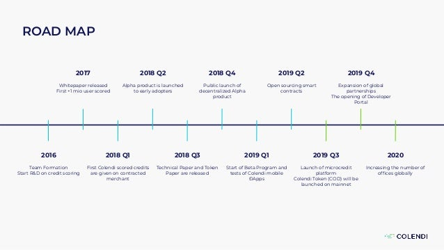 ROAD MAP 2016 Team Formation Start R&D on credit scoring 2017 Whitepaper released First +1 mio user scored 2018 Q1 First C...
