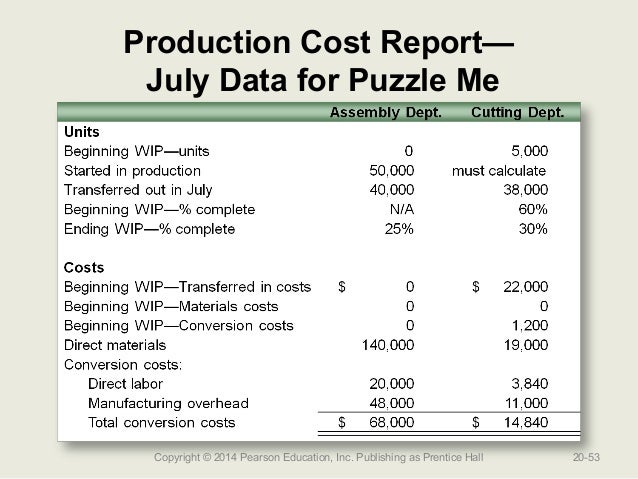 production cost reports