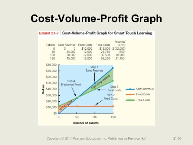 cost volume profit formula 58 chapter 3 cost–volume–profit analysis cost–volume–profit by substituting the known amounts into the formula, wei can calculate the bep of 25 units.