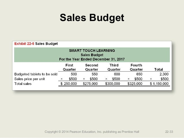 sales budgeting Answer to sales budget alger inc manufactures six models of leaf blowers and  weed eaters alger's budgeting team is finalizing th.