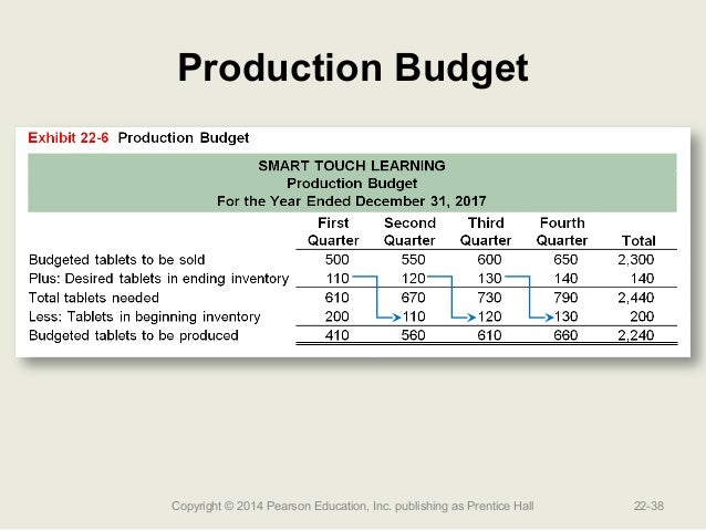 production budget Below are process budgets for various crops grown in massachusetts a process budget is a description of the production practices followed in growing a crop, the resources required, and the costs involved.