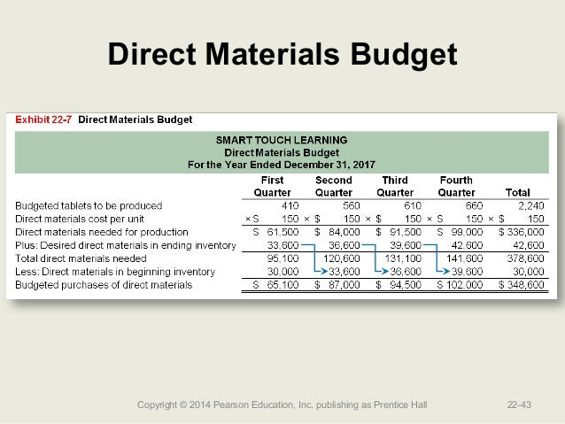 Image Result For Accounting Direct Cost