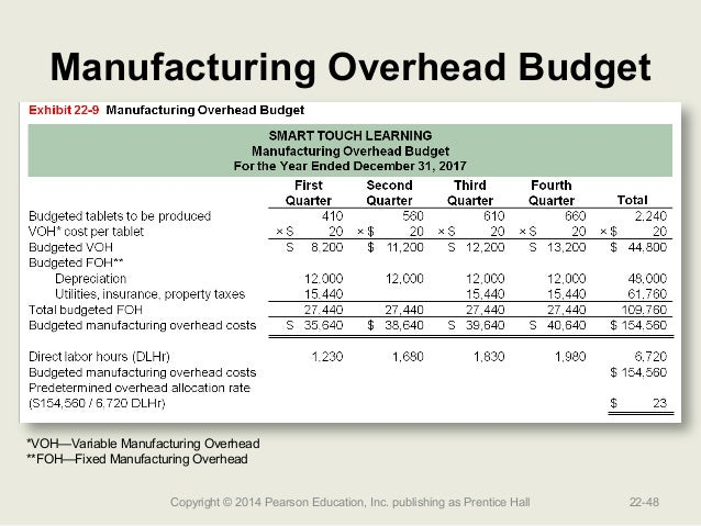 Manufacturing Budget Template Excel - Project management Excel ...