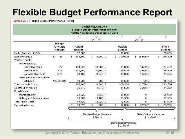 flexible budget performance report template flexible budget performance report template image