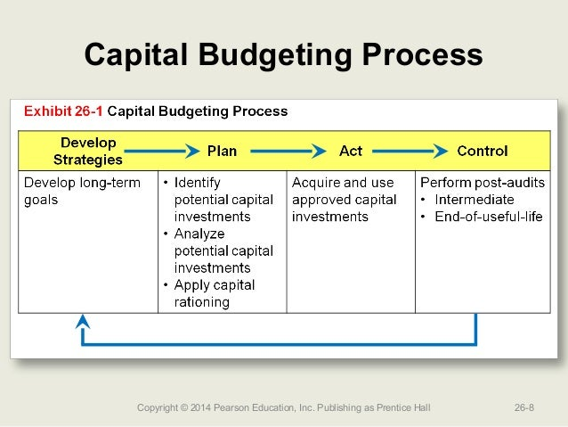 What are the different phases of capital budgeting?