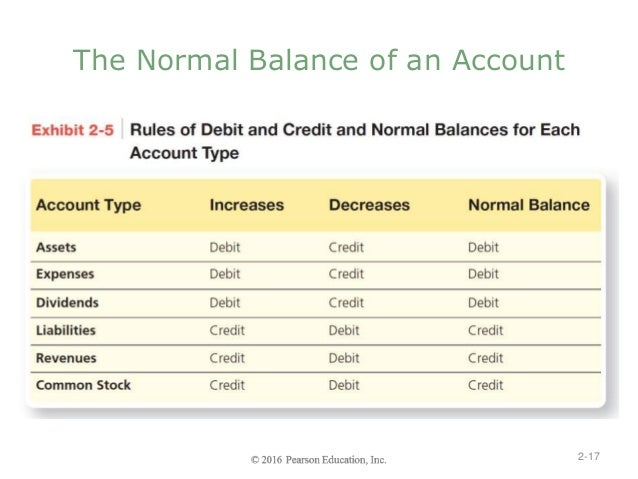 accounts receivable and debit credit balance Bank's debits & credits, bank's balance after entering the debits and credits the t-accounts since this was the collection of an account receivable, the.