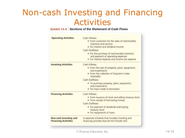 Is issuing notes receivable an investing activity roger mitchell fidelity investments
