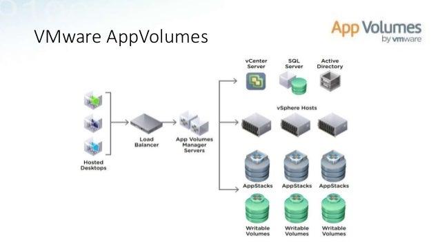 No BS, Vendor Neutral Comparison of Application Layering Solutions