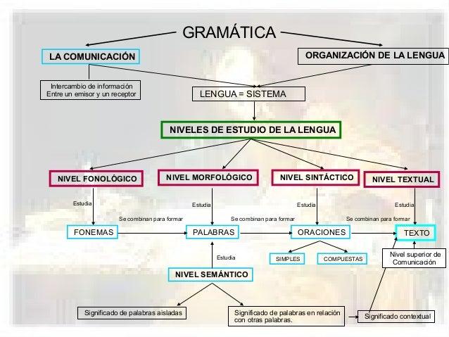 Nociones De Gramática