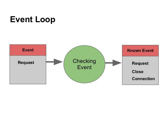 Event Loop Checking Event Known Event Request Event Close Connection Request