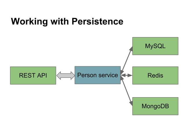 Working with Persistence REST API Person service MySQL Redis MongoDB