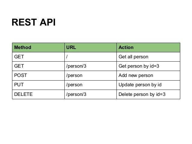 REST API Method URL Action GET / Get all person GET /person/3 Get person by id=3 POST /person Add new person PUT /person U...