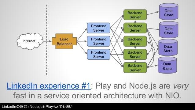 Internet Load  Balancer  Frontend  Server  Frontend  Server  Frontend  Server  Backend  Server  Backend  Server  Backend  ...
