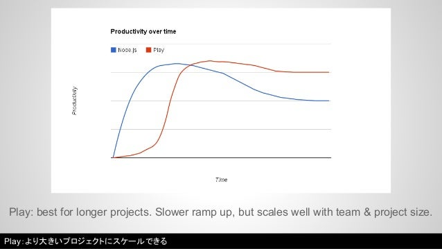 Play: best for longer projects. Slower ramp up, but scales well with team & project size.  Play:より大きいプロジェクトにスケールできる